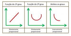 tabela física